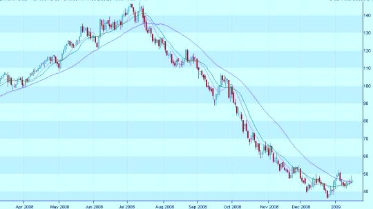 oil prices graph. Daily Oil Prices Chart - Crude