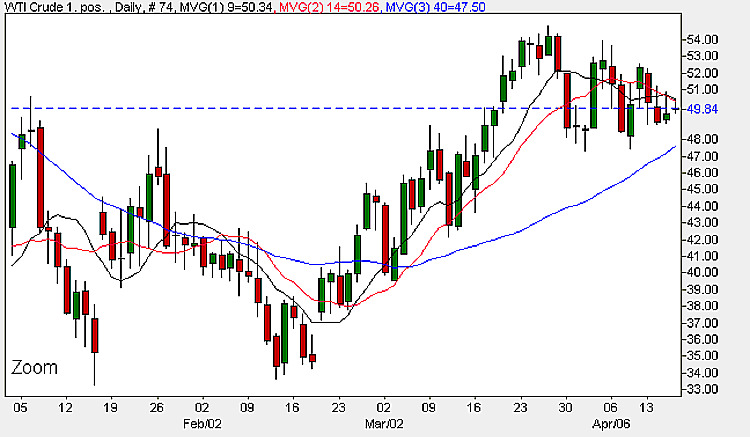 WTI Crude Oil Price Chart - Daily Oil Prices 16th April 2009