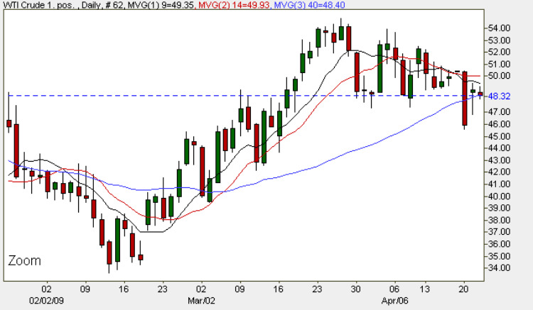 WTI Oil Price Chart - Daily Crude Oil Prices 22nd April 2009