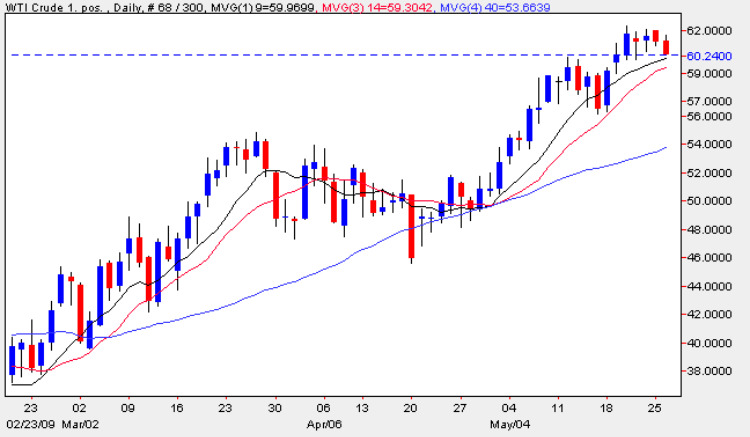 WTI Oil Price Chart - Daily Oil Prices 26th May 2009
