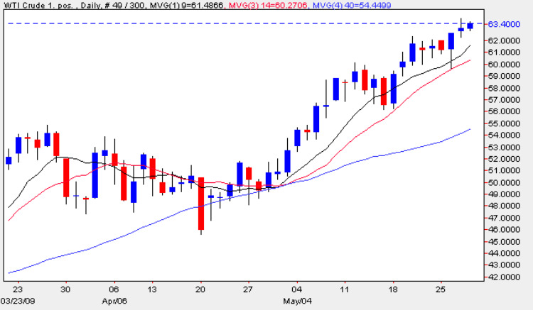 Spot Oil Prices - Daily Oil Price Chart 28th May 2009