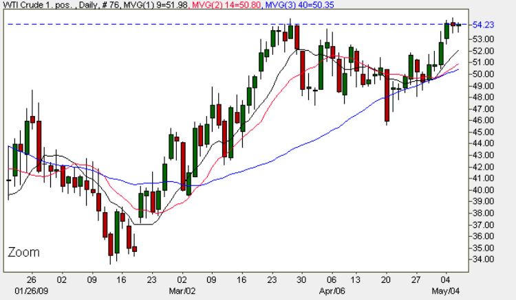Crude oil price chart forex