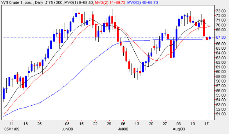 Oil Trading Chart - WTI Daily Oil Prices Chart 18th August 2009